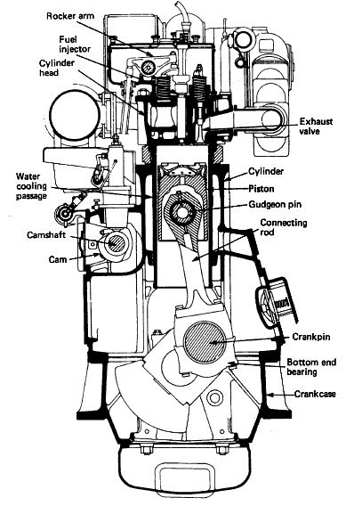 diesel engine parts and functions pdf