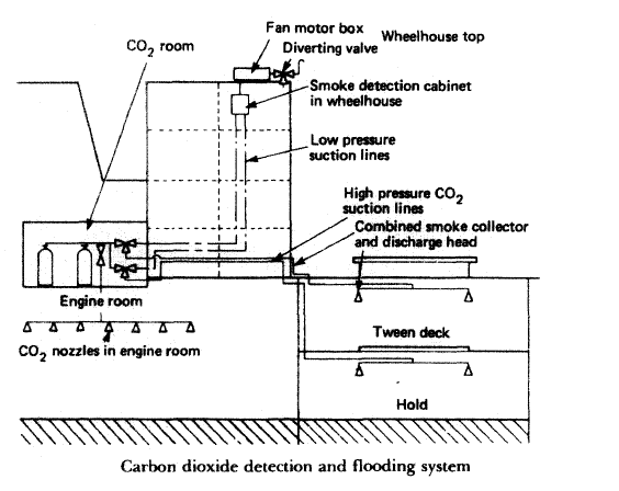 CO2 flooding system