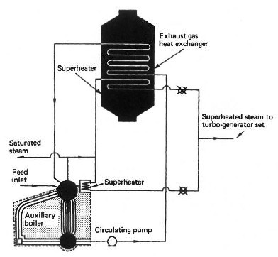 Auxiliary steam plant system