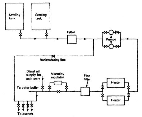 Boiler fuel oil supply system