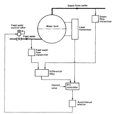 Boiler water level control