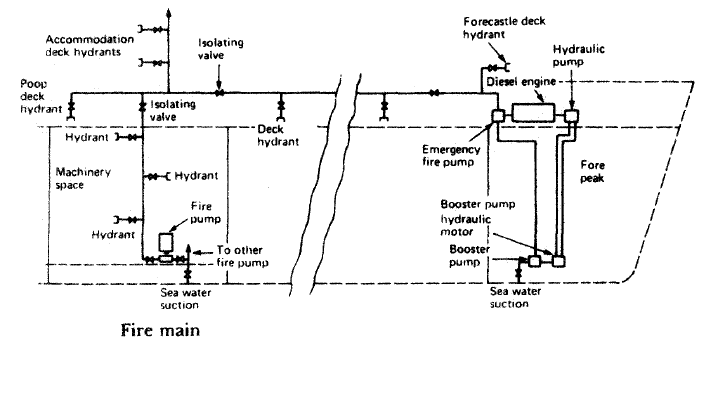 well pump schematic diagram html with Fire Pump on Science Safety In The  munity College additionally Index2 together with Hydraulic System  ponents likewise 1494057 furthermore Fire Pump.