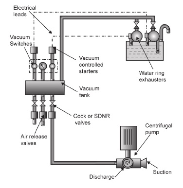 Central priming system for centrifugal pumps