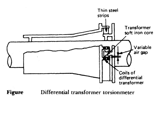 Differential transformer torsionmeter