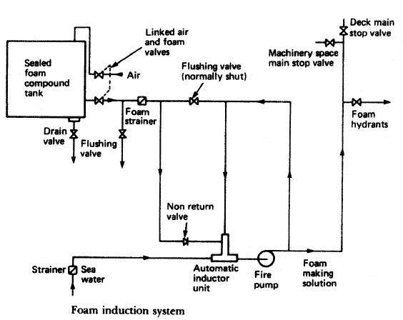 Foam induction system