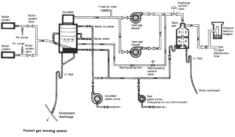 Funnel gas inerting system