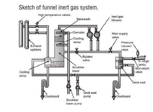 Funnel inert gas system