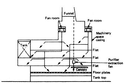 Machinery Space Ventilation