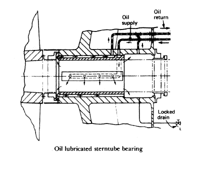 Oil lubricated sterntube bearing
