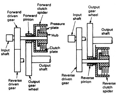 Plate type clutch