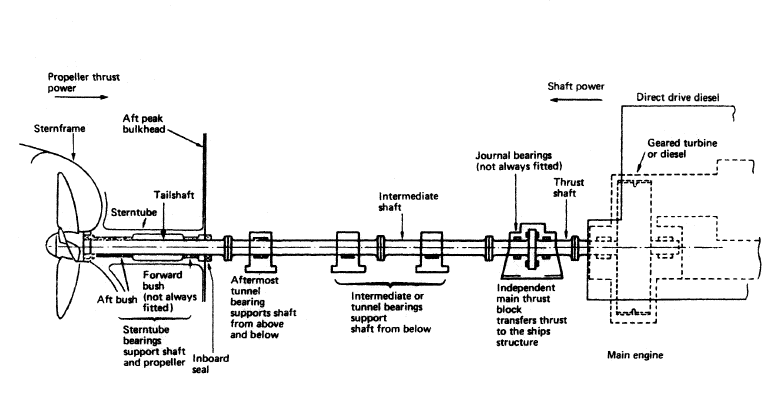 Propeller shaft arrangement