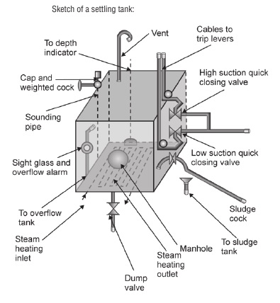 sketch of a fuel oil settling tank