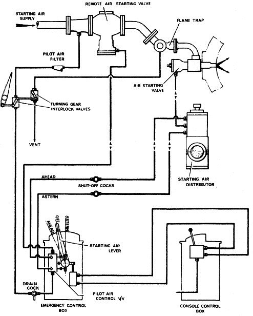 starting air system for diesel engine