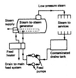 Steam to steam generator feed system