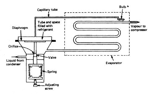 Thermostatic expansion valve or regulator