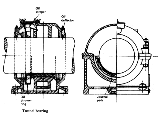 Tunnel bearing arrangement