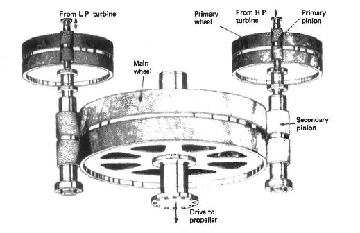 Turbine double reduction system