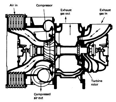 Ignition Systems together with Turbochargers furthermore Air cool furthermore Physics 20of 20Fireground 20Hydraulics 20Pump 20Construction further What Is The Difference Between PV Diagram Of Two And Four Stroke Engines. on combustion engine