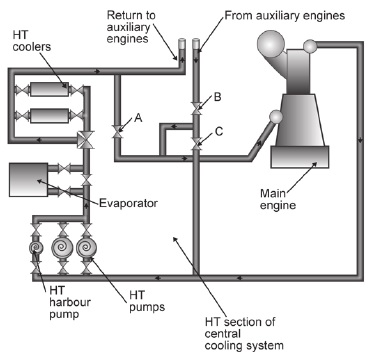 Sketch of a system that makes use of auxiliary engines to heat main engines while shut down
